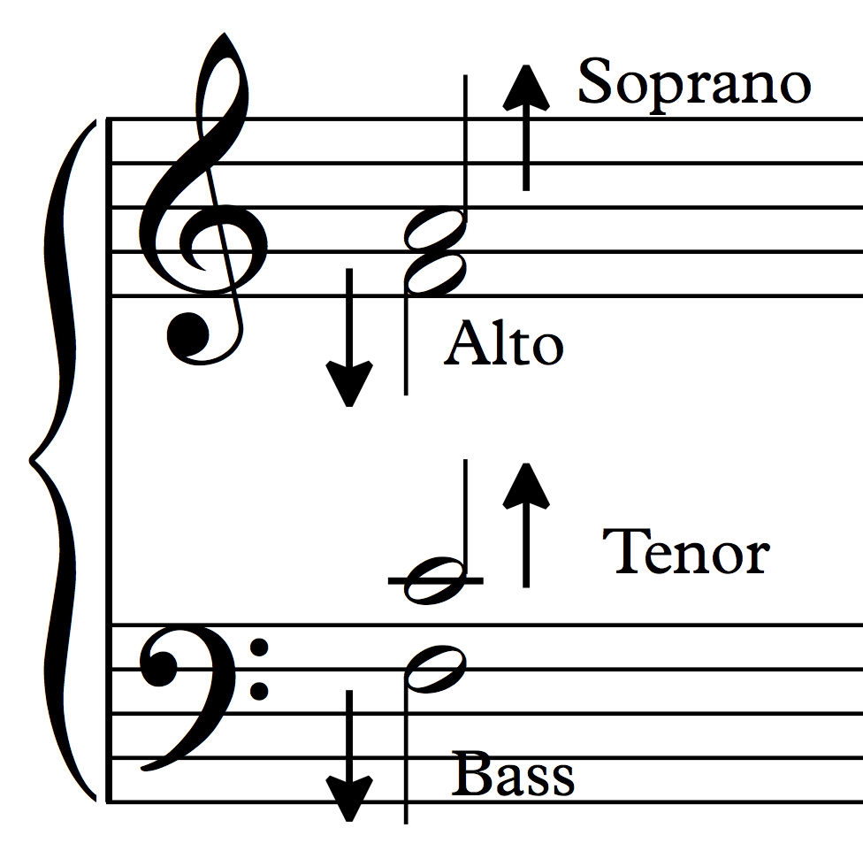 Notation for four-part harmony: Soprano, Alto, Tenor and Bass.