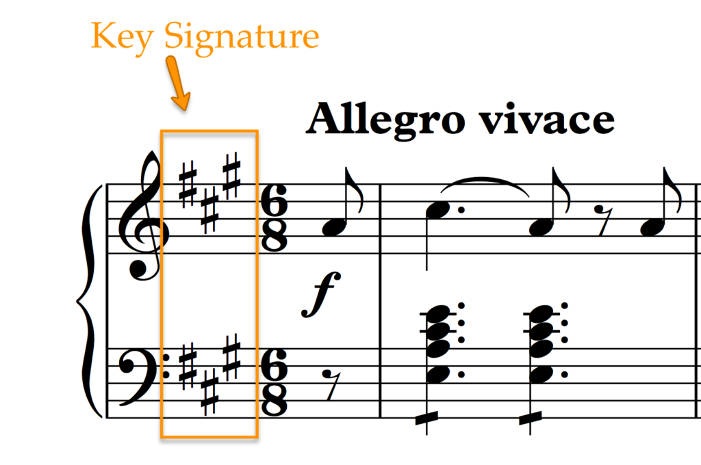 The Key Signature is written on every stave just after the clef.