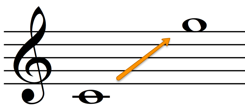 The range of the Soprano voice for 4-part harmony.