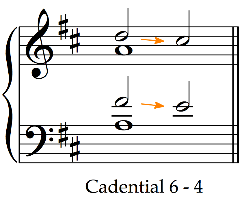 And that's our complete cadential six-four in D major