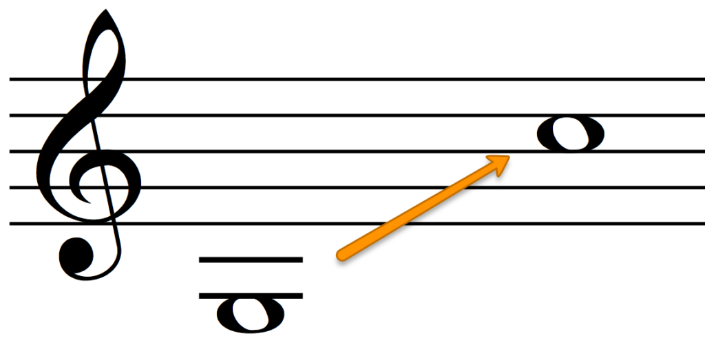 The range of the Alto voice for 4-part harmony.