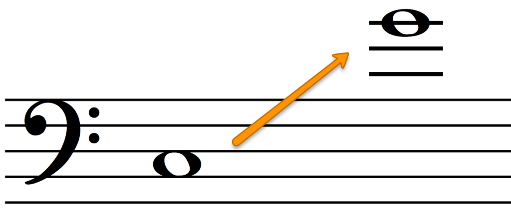 The range of the Tenor voice for 4-part harmony.