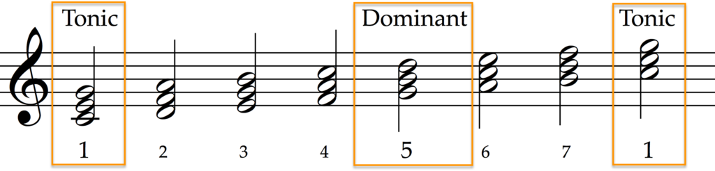 Scale of C major with tonic and dominant.