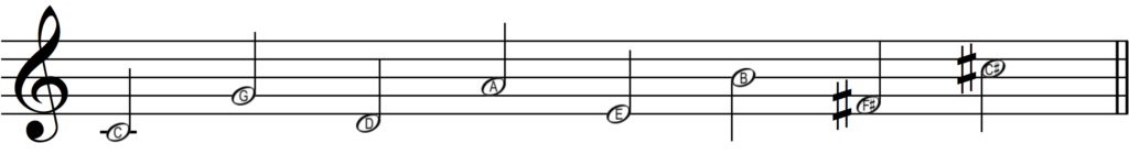 A sequence of the names of the sharp key signatures.
