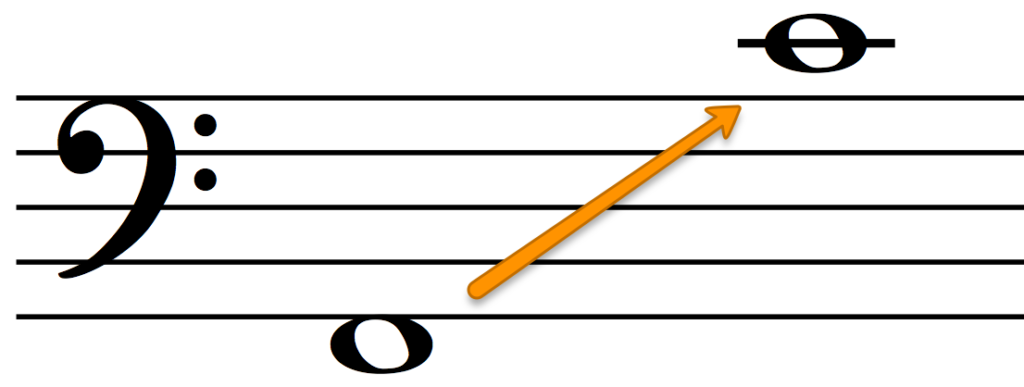 The range of the Bass voice for 4-part harmony.