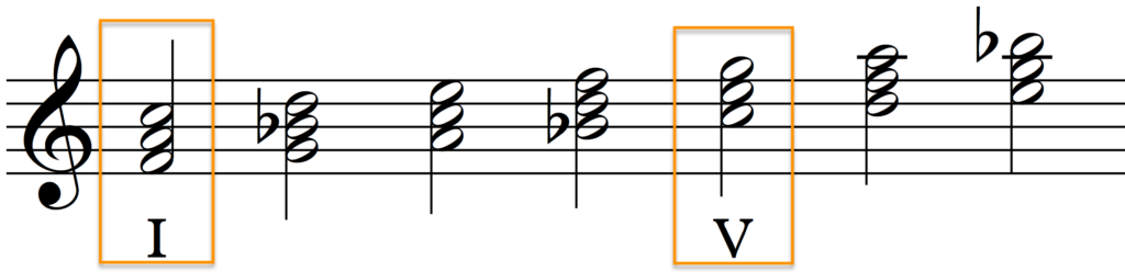 Tonic (I) and dominant (V) in F major.