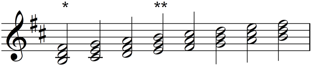 Triads built on the scale of B minor.