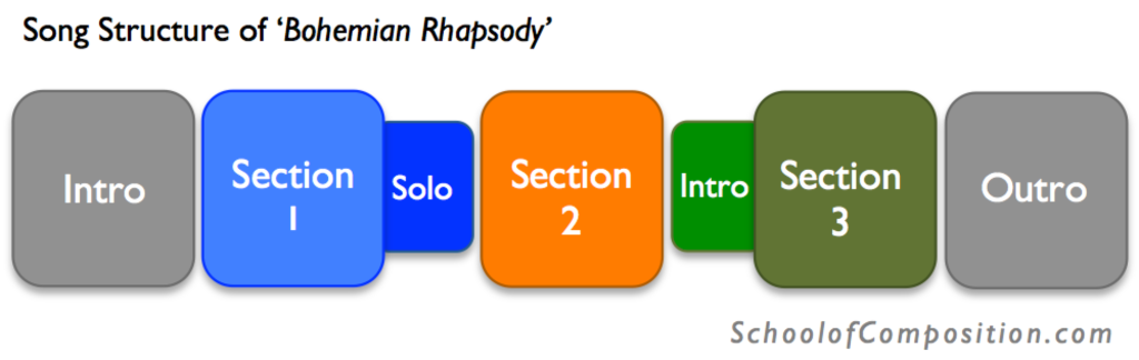 The song structure of Bob Dylan's 'Bohemian Rhapsody'