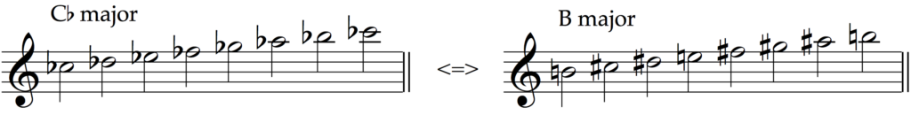 Cb major and B major are enharmonic equivalent major scales.