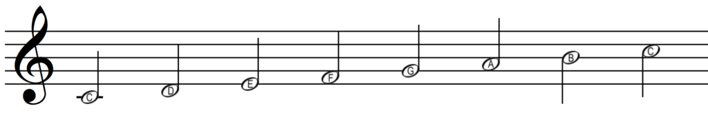 The scale of C major