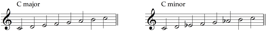 C major transformed into C minor by flattening degrees 3 and 6.