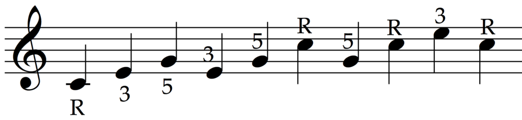 The notes of a chord (root, third and fifth) are often spread out into an 'arpeggio'