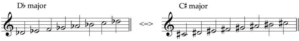 C sharp major and D flat major are enharmonic equivalent major scales.