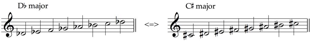 C sharp major and D flat major are enharmonic equivalent major scales.