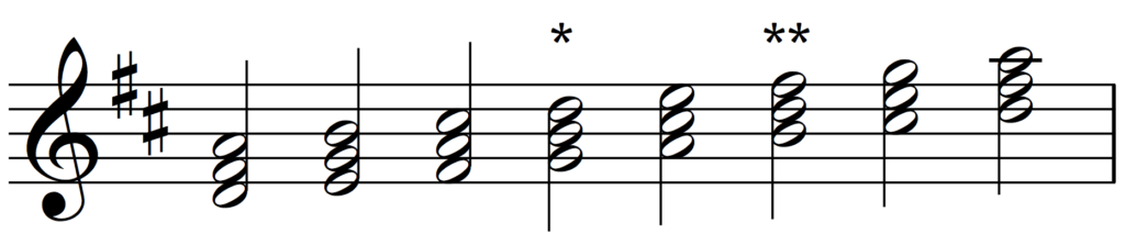 Triads built on the scale of D major