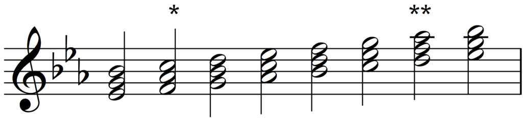 Triads built on the scale of E flat major.