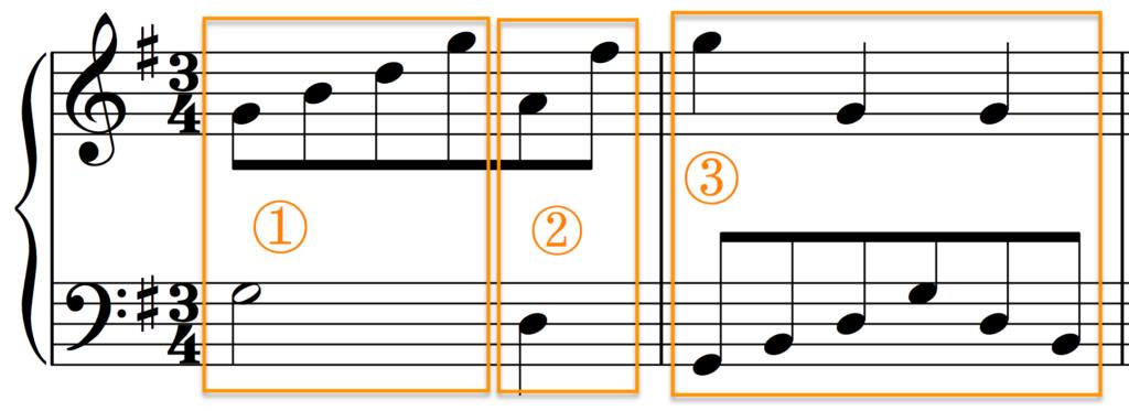 Indicators of G major