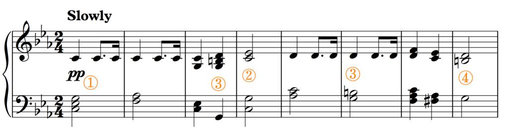 Indicators of C minor