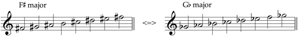 F sharp major and G flat major are enharmonic equivalent major scales.