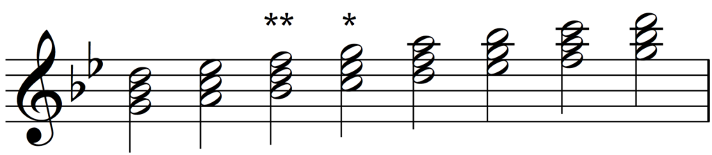 Triads built on the scale of G minor