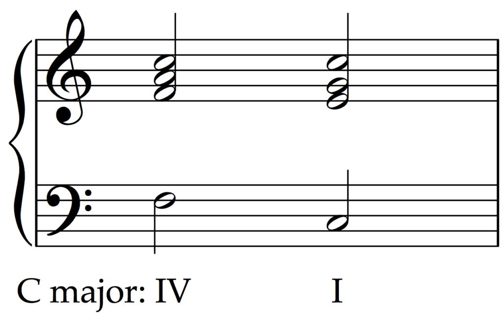 Plagal Cadence in C major