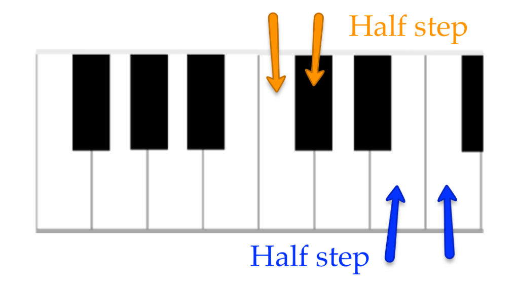 Two half steps (C to C sharp, and B to C)