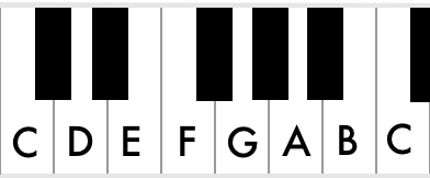 The scale of C major uses only the white keys of the piano