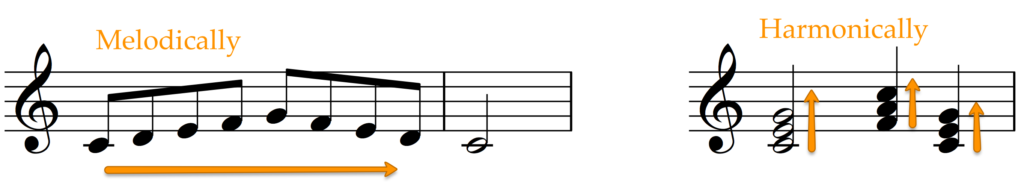 Melody and chords using the same notes from the same scale.