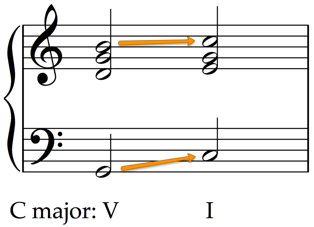 How to recognize the authentic cadence