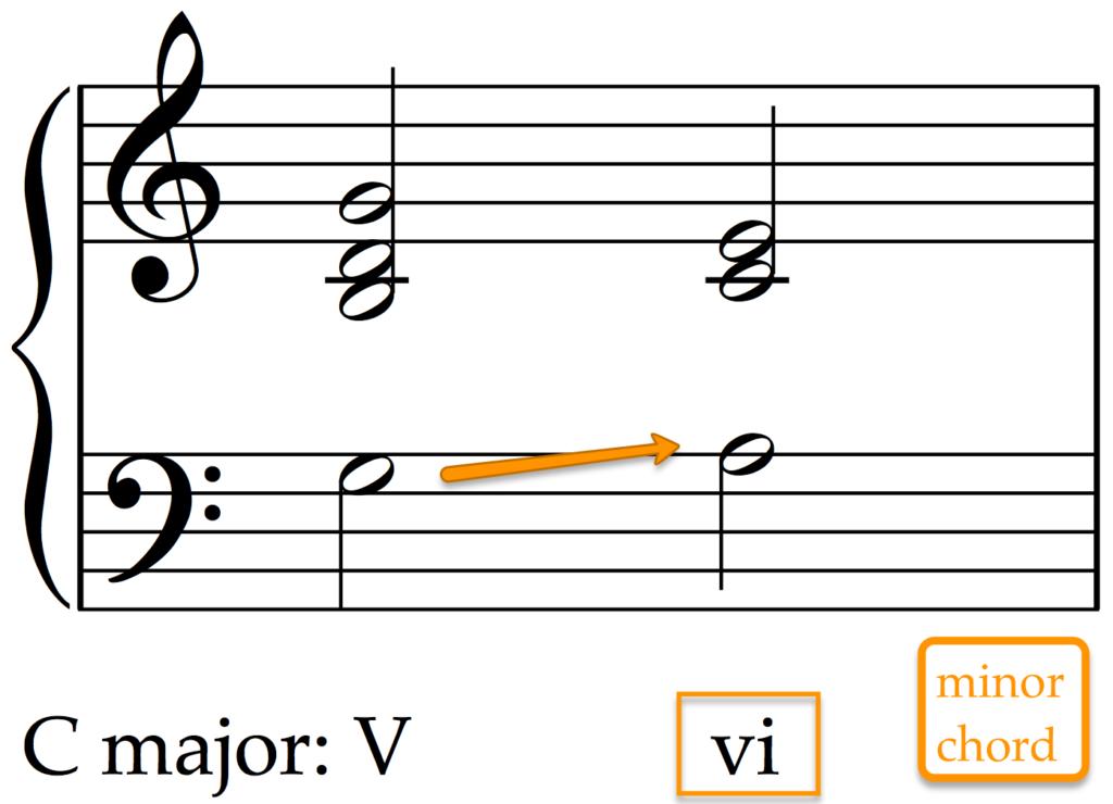 Cadences in Music: Beyond the Harmonic Formulas | School of