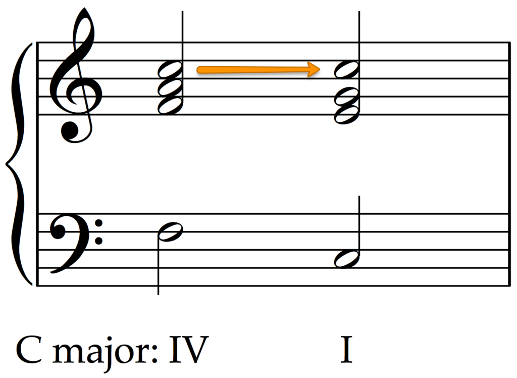 How to recognize the plagal cadence