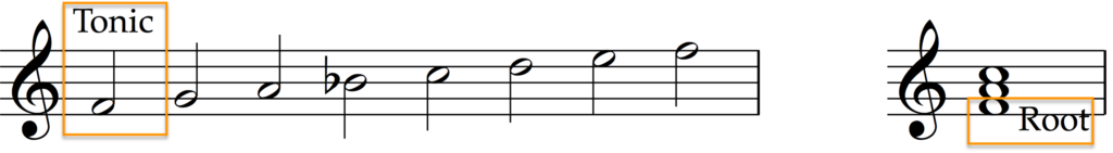 The note F is the tonic of the F major scale and the root of the F major chord.