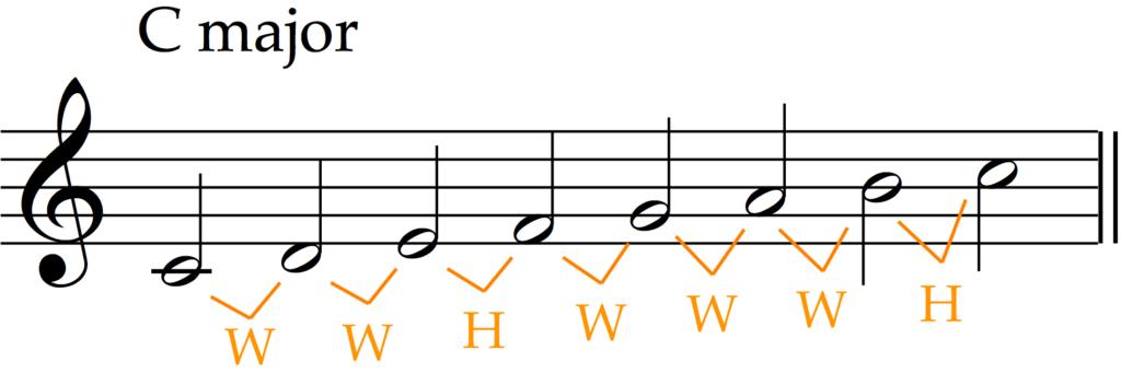 WWHWWWH = Major Scale Pattern