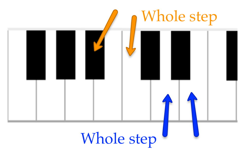 Two whole steps (B flat to C, and D to E)