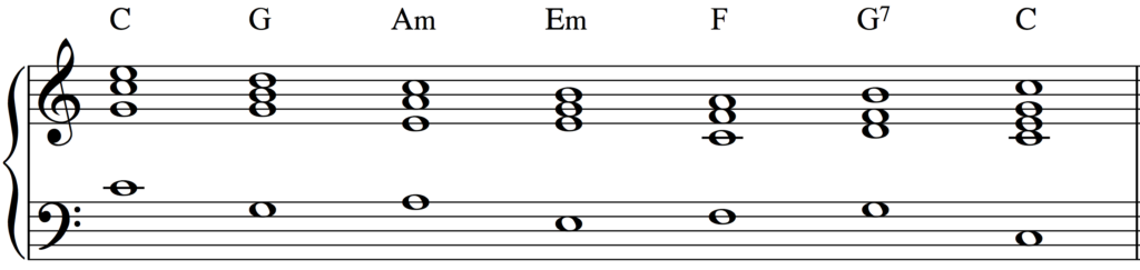 A simple chord progression common in many musical styles