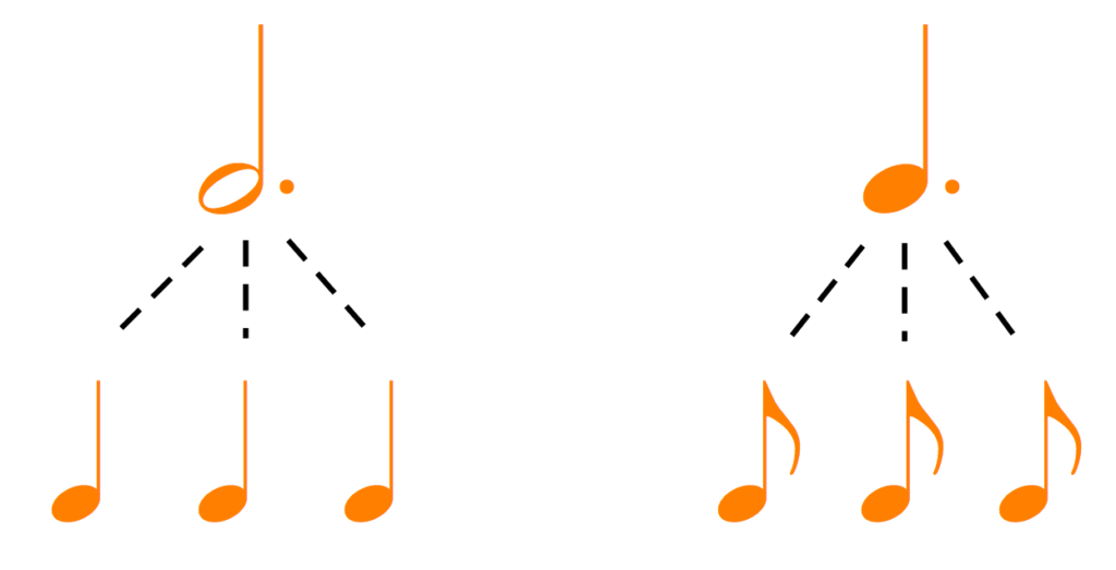 Dotted notes: the dot adds half of the original to the original.