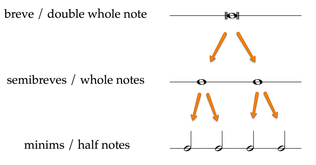 1 breve (double whole note) = 2 semibreves (whole notes) = 4 minims (half notes)
