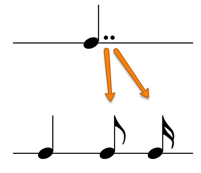 Double dotted crotchet / double dotted quarter note