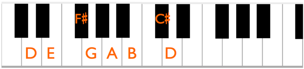 The major scale starting on D