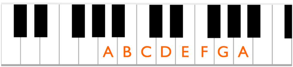 The natural minor scale starting on A