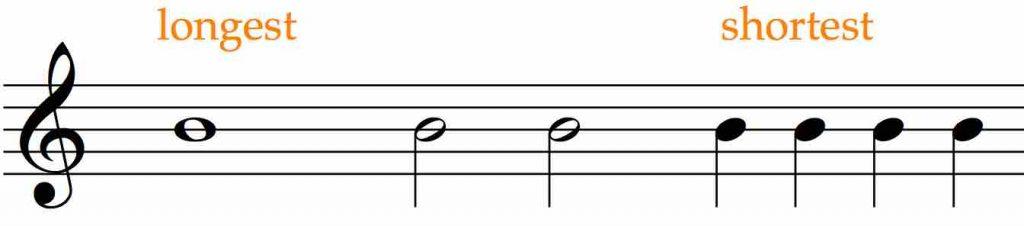 music rhytm